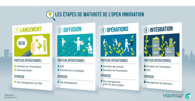 Infographie Open Innovation